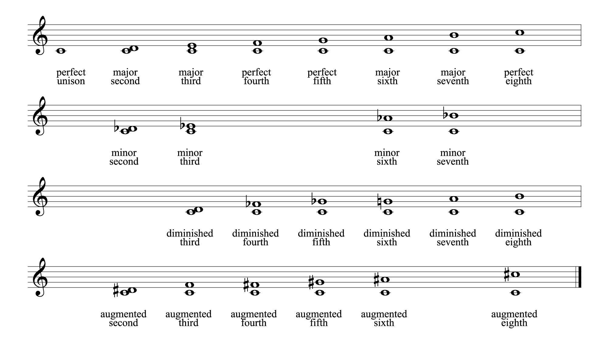 Chapter 3 musical sound digital sound music figure 328 all intervals buycottarizona Image collections