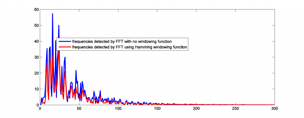 Figure 2.56 Comparing FFT results with and without windowing function