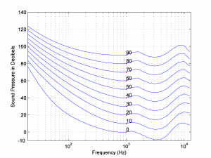 Figure 4.11 Equal loudness contours (Figure derived from a program by Jeff Tacket, posted at the MATLAB Central File Exchange)