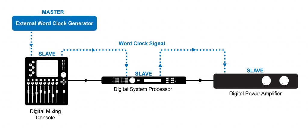 Figure 5.28 Synchronizing to an external word clock generator with a single output