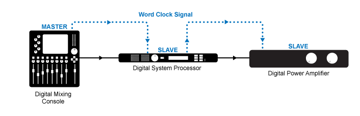 Figure 5.29 Synchronizing to the first digital device in your signal chain using external word clock connections