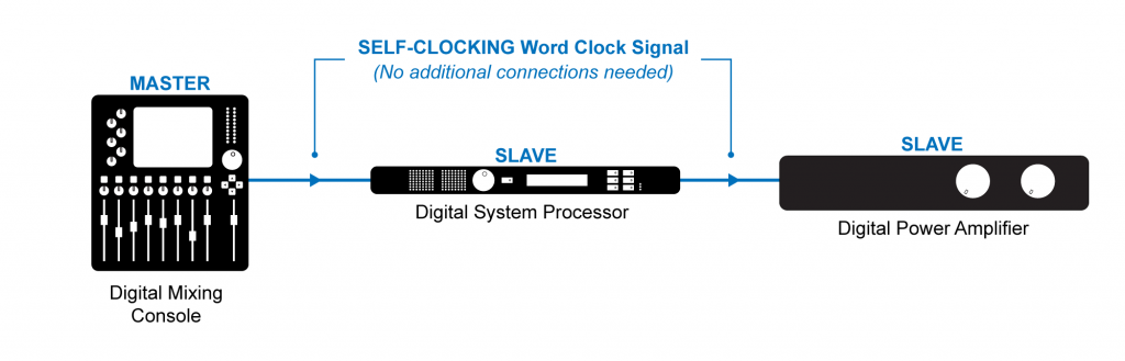Figure 5.30 Synchronizing to the clocking signal embedded in the digital audio stream