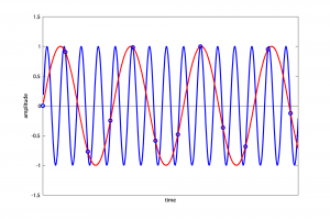 Figure 5.36 1320 kHz wave sampled at 1000 kHz