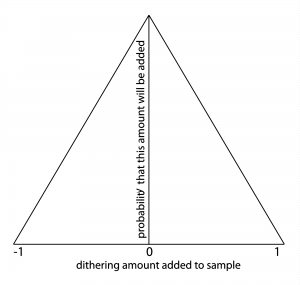Figure 5.39 Triangular probability density function