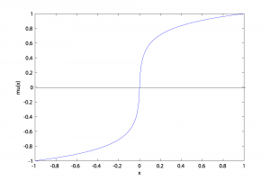 Figure 5.44  Graph of μ-law function