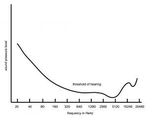 Figure 5.45  Threshold of hearing plotted over frequencies in range of human hearing
