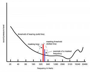 Figure 5.46 Threshold of hearing altered in presence of masking tone
