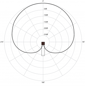 Figure 8.5 Polar pattern for a cardioid microphone