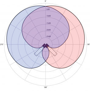 Figure 8.7 Polar patterns for two cardioid microphones in an XY cross pair