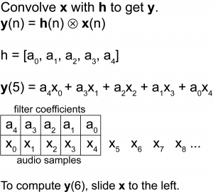 Figure 7.33 Filtering in the time domain by convolving with an FIR filter