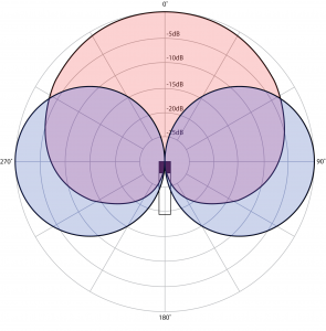 Figure 8.8 Polar patterns for two microphones in a mid-side setup