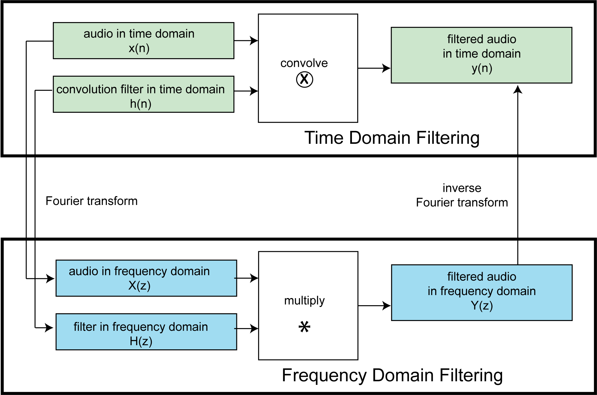 Chapter 7 Audio Processing Digital Sound Music Voice Bandwidth Filter