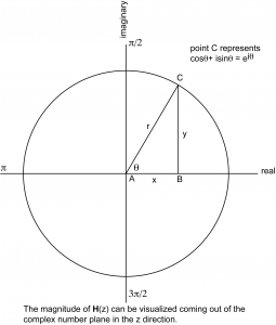 Figure 7.37 A circle with radius 1 on the complex number plane