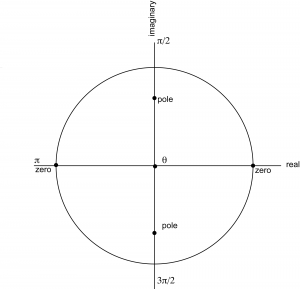 Figure 7.39 A zero-pole diagram for an IIR filter with two zeroes and two poles
