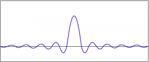 Figure 7.32 Graph of time-domain convolution filter