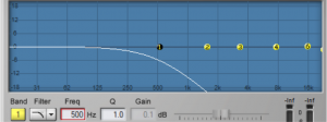 Figure 7.5 Low-pass filter in a parametric EQ with cut-off frequency of 500 Hz