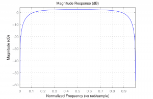 Figure 7.40 Frequency response of bandpass filter