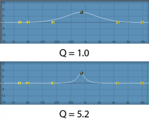 Figure 7.6 Comparison of Q values for two peak filters
