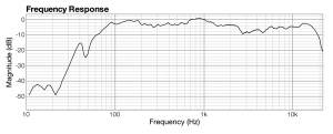 Figure 8.32 Frequency response graph created from a signal dependent sound analysis system
