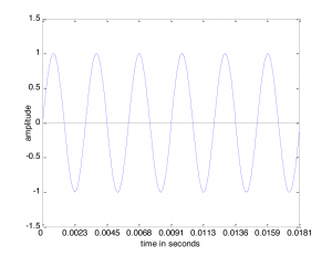 Figure 2.1 Sine wave representing a single-frequency sound