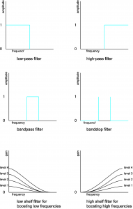 Figure 7.1 Frequency responses of different filter types