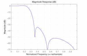 Figure 7.47 Frequency response of a yulewalk filter