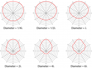Figure 8.21 Directivity of circular radiators. Diagrams created from actual measured sound