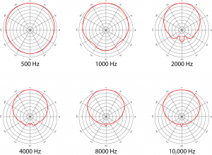 "Figure 8.22 Directivity of 2-way loudspeaker system with 5"" and 1"" diameter drivers"