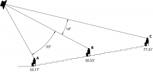 Figure 8.24 Section view of audience area with distances and angles for a loudspeaker