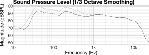 Figure 8.34 Frequency response graph showing a low frequency boost