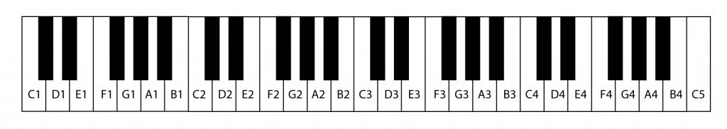 Figura 3.2 Teclado MIDI