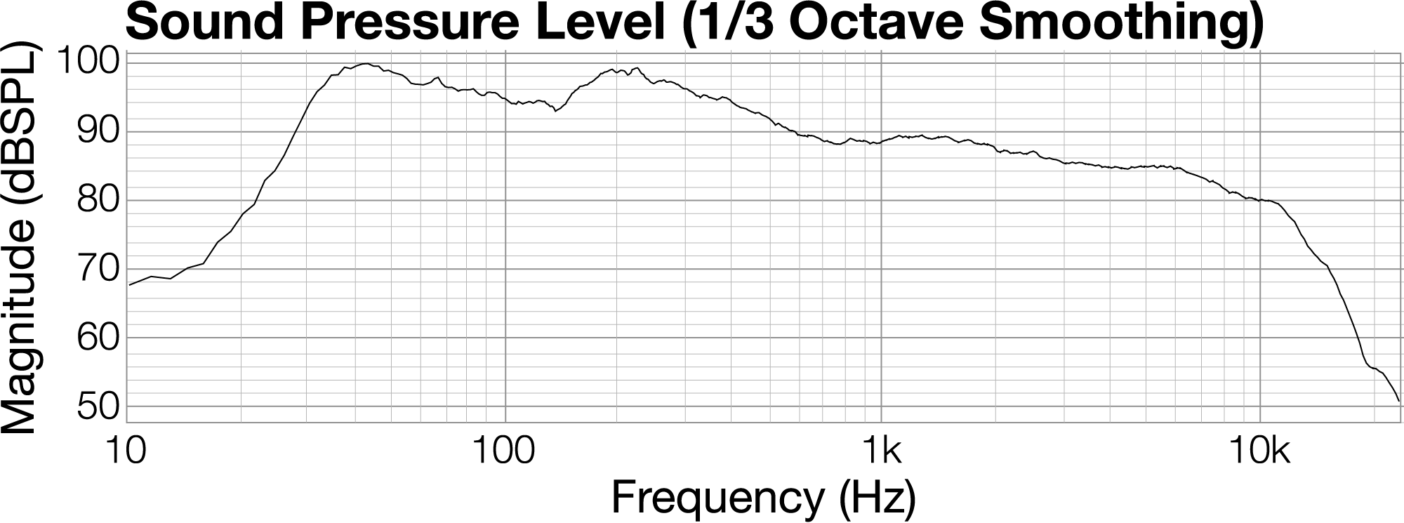 824 Live Sound Digital Music Figure 2 Power Amplifier Frequency Response 834 Graph Showing A Low Boost